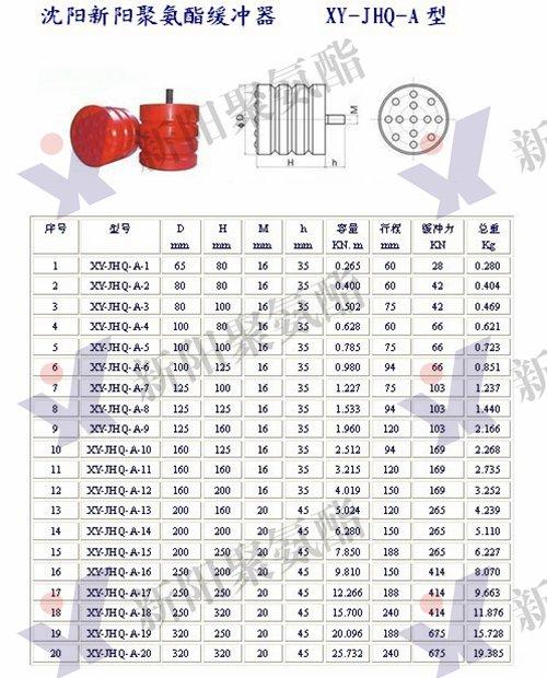聚氨酯缓冲器 (1)