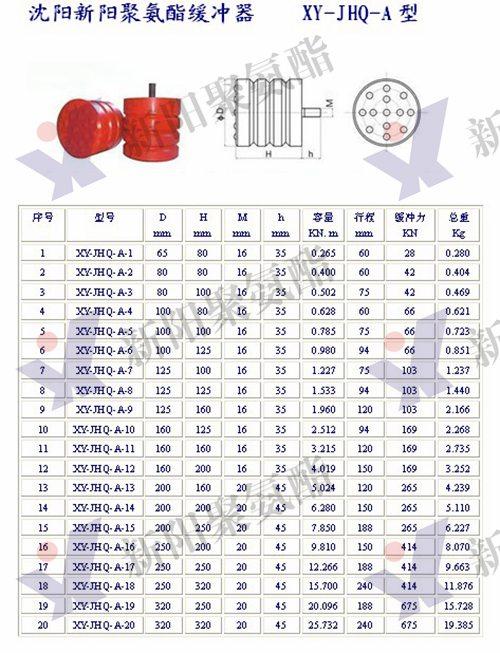 聚氨酯缓冲器 (2)